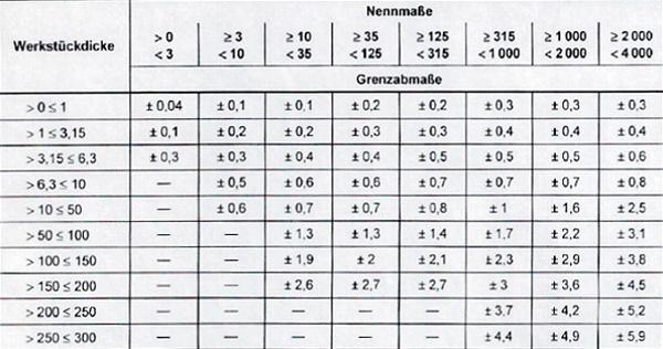 Tabelle der Maßtoleranzen für Autogen- und Plasmaschnitte